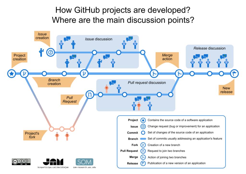 GitHub-based development process