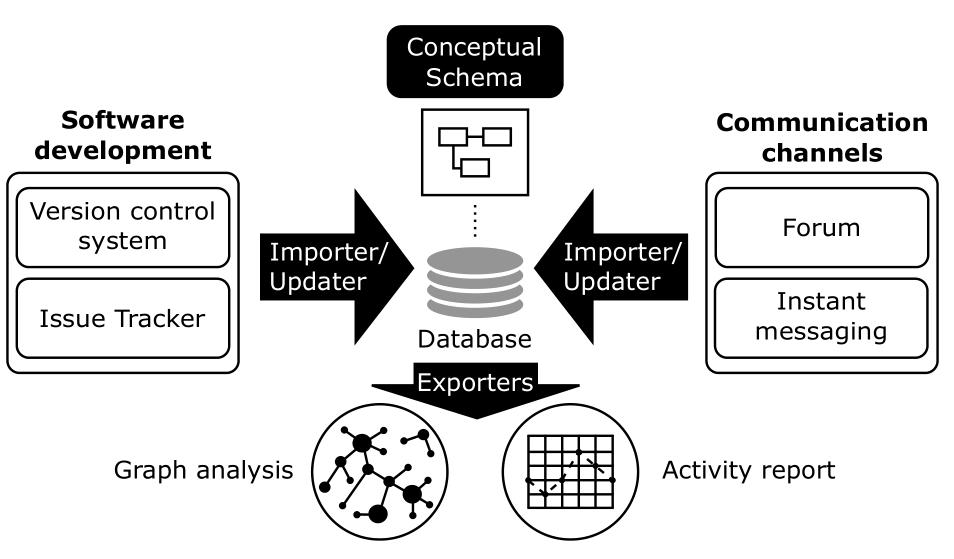 Gitana data model
